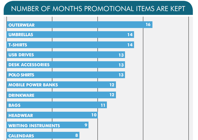 how promotional product work