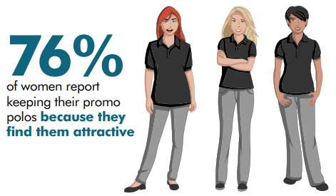 Study Demonstrating the value and effectiveness of promotional products to consumers